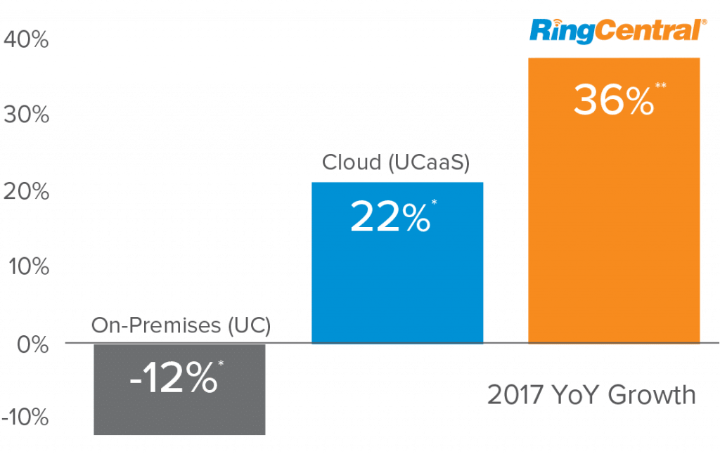 Ringcentral Cloud Phone
