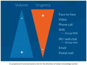 Identify Volume and Urgency Levels
